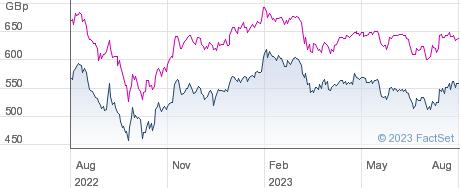 SCHRODER UK M&S performance chart