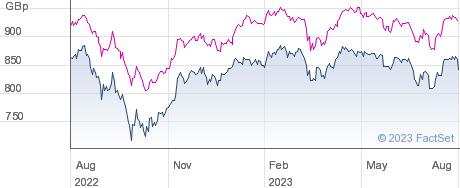 MURRAY INC.TST. performance chart