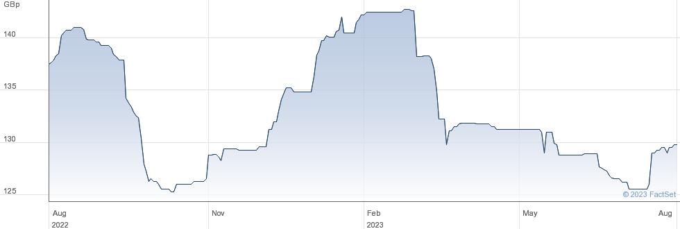NAT.WEST 9%PF performance chart