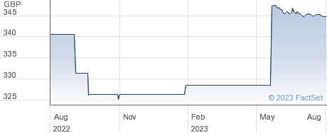 NATIONWDE.4.25% performance chart