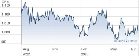 NICHOLS performance chart
