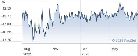 BLACKROCK SML performance chart