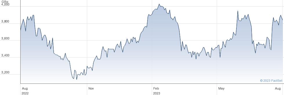 NORTH ATL.SMLR performance chart