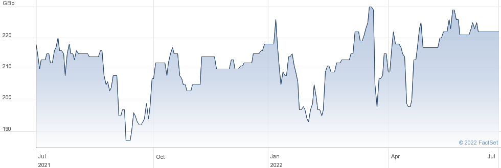 NWF GRP. performance chart