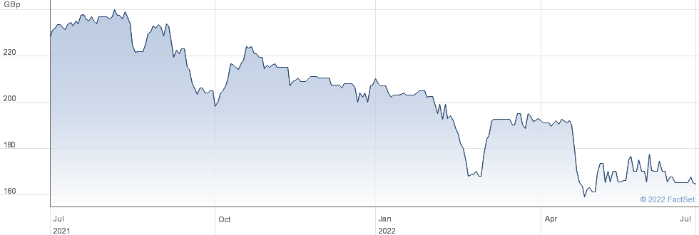 CHELVERTN UK performance chart