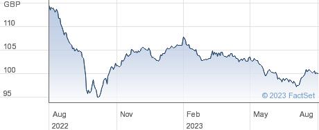 PRU.5 7/8%2029 performance chart