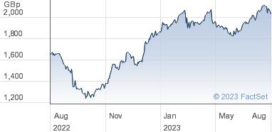 Associated British Foods plc Share Price (ABF) Ordinary 5,15