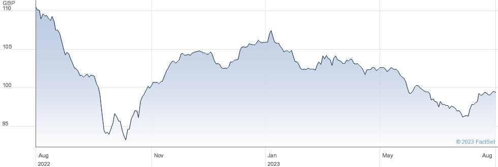 BR.TEL.5T%BDS28 performance chart