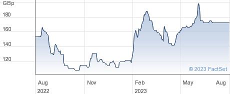 QUARTO GRP. performance chart