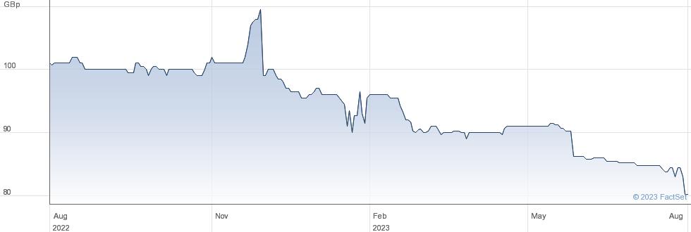 R.E.A HLDS 9%PF performance chart