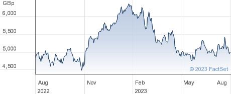RIO TINTO performance chart