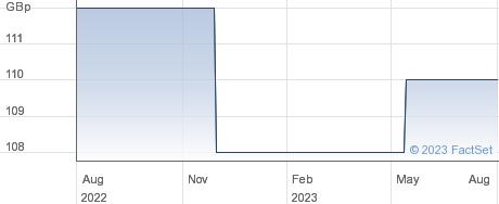 RENOLD 6%PF. performance chart