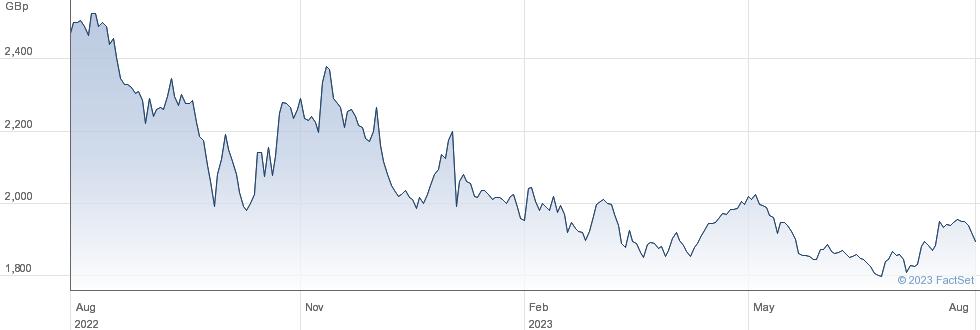 RIT CAPITAL performance chart