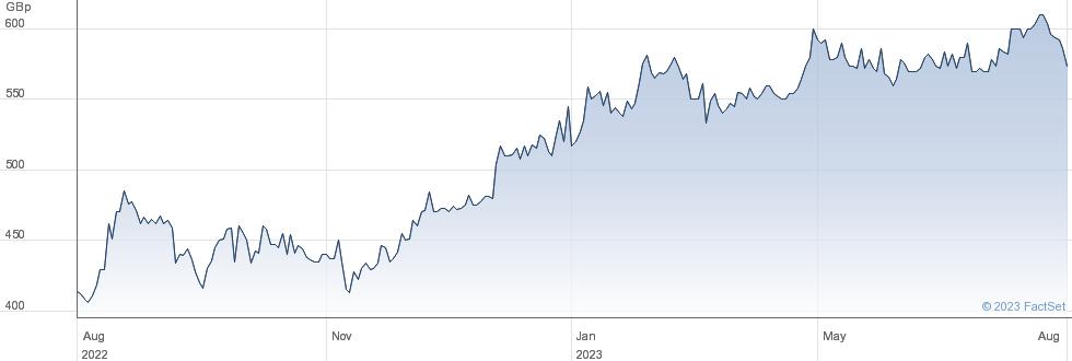 RICARDO performance chart
