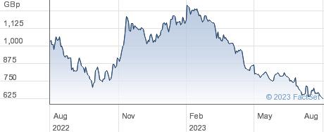 LIONTRUST A.M. performance chart
