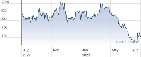 M.P. EVANS performance chart