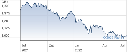 CLOSE BR.GRP. performance chart
