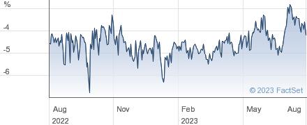 FINSBURY GTH. performance chart