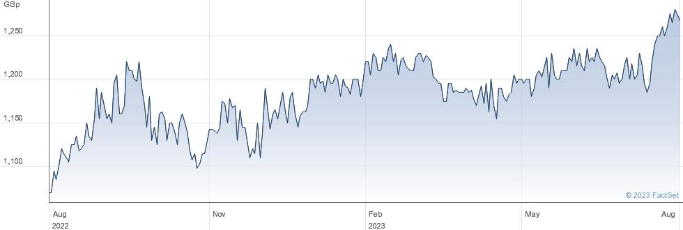 SCOT.ORNTL.SMLL performance chart