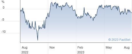 SCOT.AMER.INV. performance chart