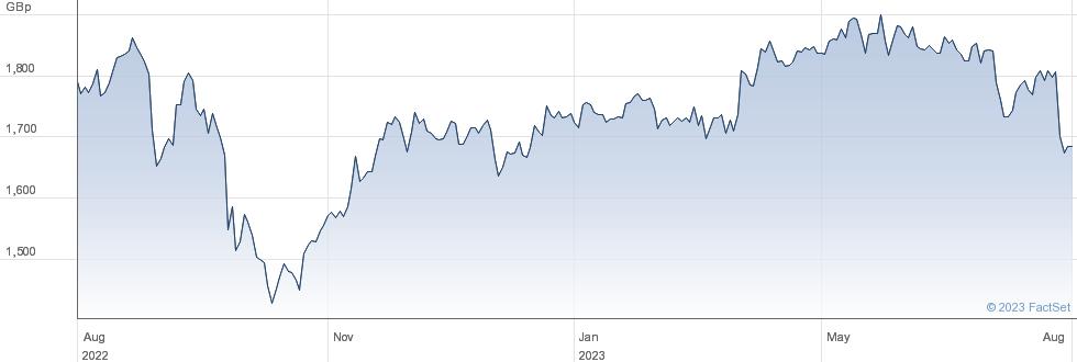 SSE performance chart