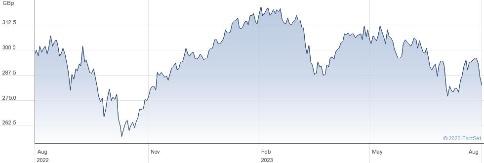 SCHRODER INC. performance chart