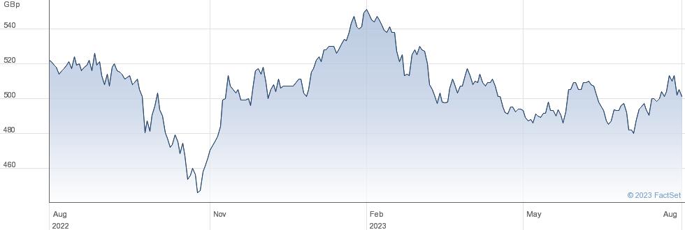 SCHRODER ASIA performance chart