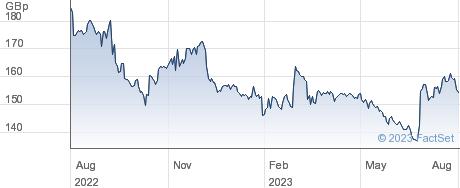 SERCO GRP. performance chart
