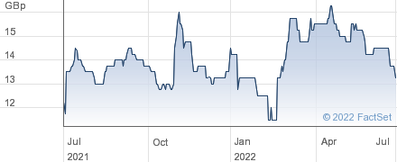 600 GRP. performance chart