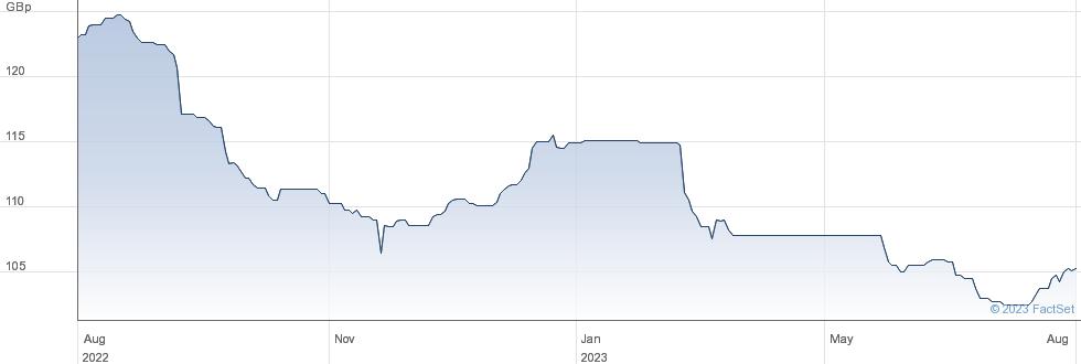 STAND.CHART.8Q% performance chart