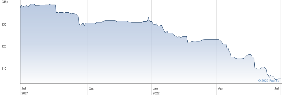 STAND.CH.7TE%PR performance chart