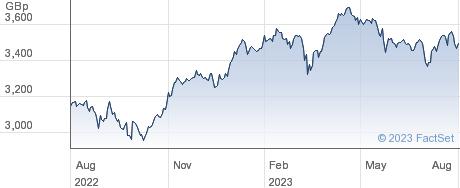 ISHR STX EU 50 performance chart