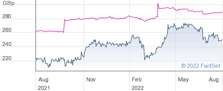 VALUE AND INC performance chart