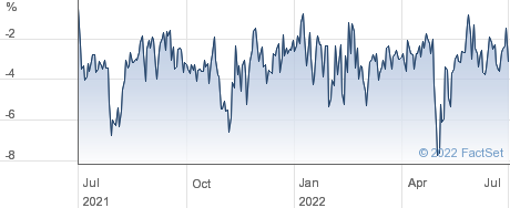 JPMORG.M.G. performance chart