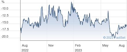 HEND.OPP performance chart