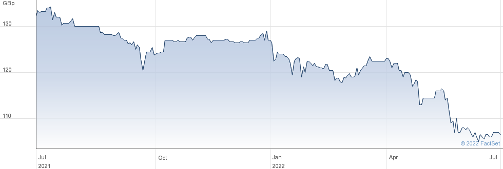 RSA INS. 7TE%PF performance chart