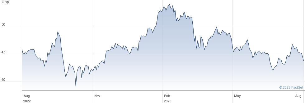 LLOYDS GRP. performance chart