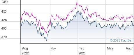 SCHRODER ASIAN performance chart