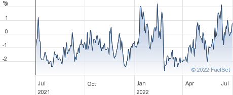 SENECA GLBL performance chart