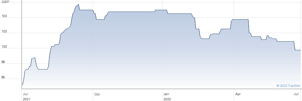 MAN.BS.8%PIBS performance chart