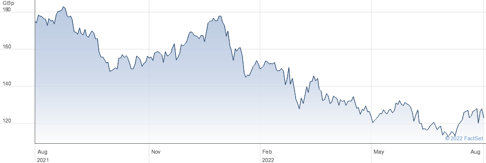TAYLOR WIMPEY performance chart