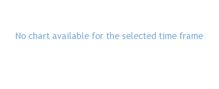 TEMPLE BAR performance chart