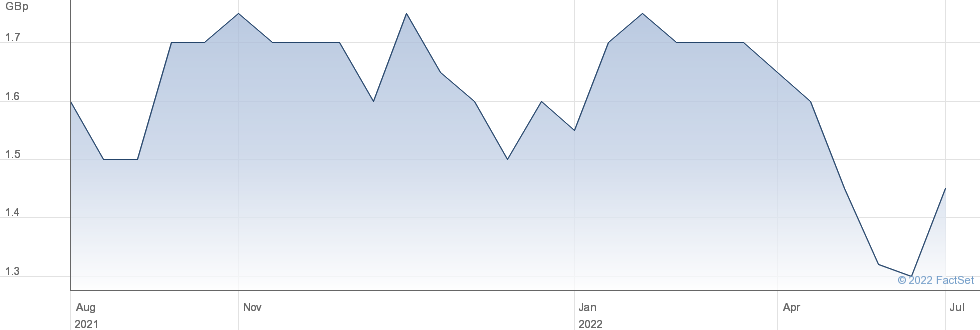 Gledhow Investments PLC performance chart