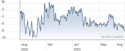 BR.THROG.TRUST performance chart