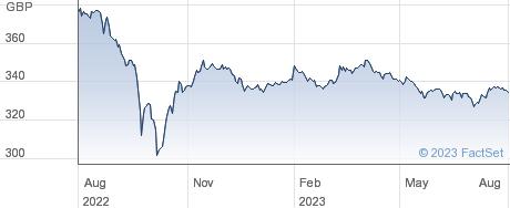 TR.4 1/8%IL 30 performance chart