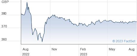 TR.2 1/2%IL 24 performance chart