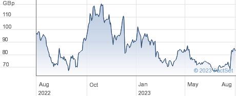 REACH PLC performance chart
