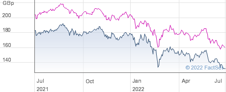 TR EURO.GROWTH performance chart