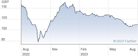 TESCO 6%NT29 performance chart
