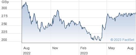 VOLEX performance chart